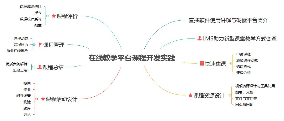 课程框架图